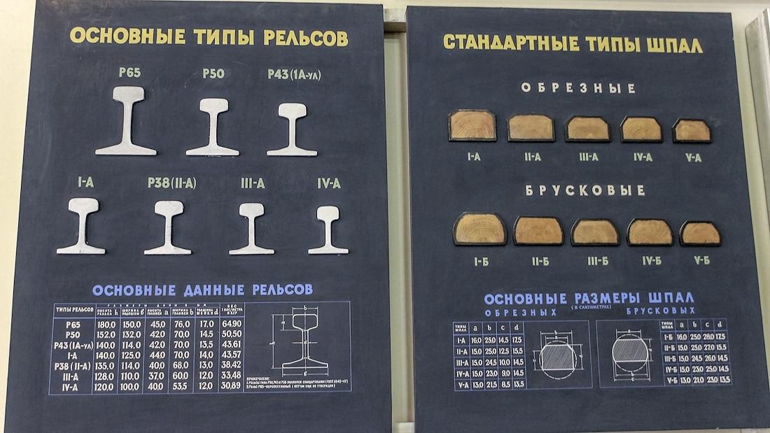Типы рельс в России
