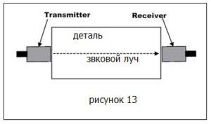 Ультразвуковой контроль через деталь картинка 13