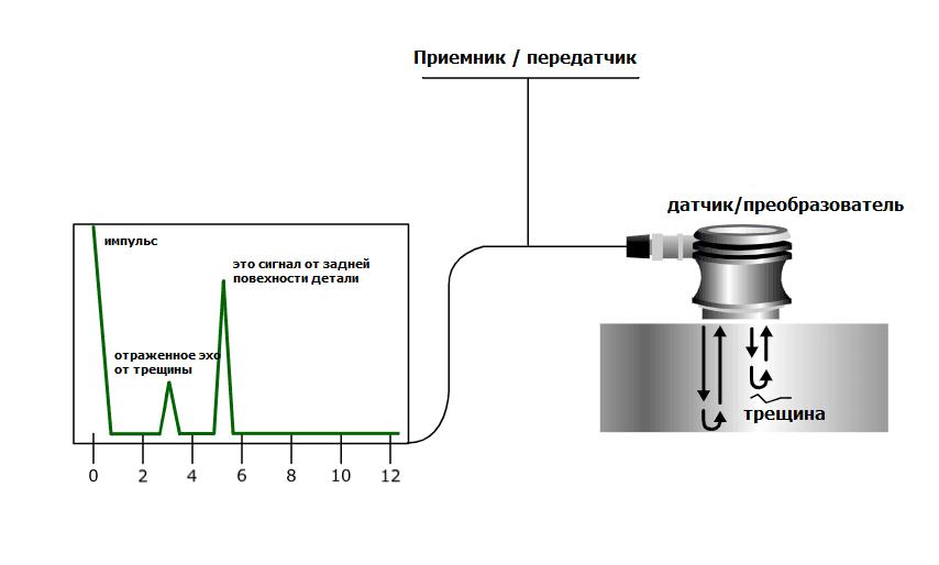 ультразвуковой контроль принцип