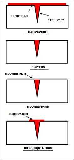 капиллярный контроля