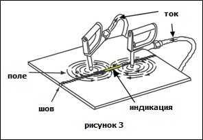 магнитная частица - метод неразрушающего контроля