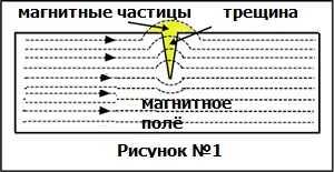 магнитные частицы