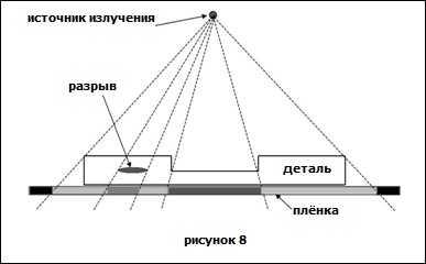 Радиографические методы неразрушающего контроля