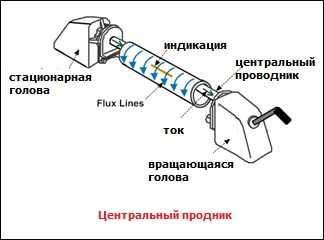 рисунок 6 метод неразрушающего контроля