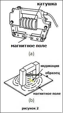 тестирование магнитными частицами