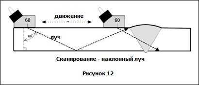 угловой луч - ультразвуковой метод контроля