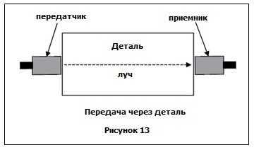 ультразвуковой контроль через деталь - метод контроля