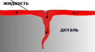 1 шаг Проведение капиллярного контроля