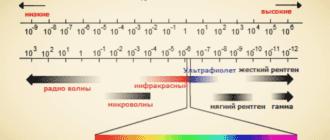Спектр электромагнитного излучения