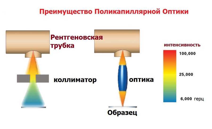 Поликапиллярная рентгеновская оптика Bowman