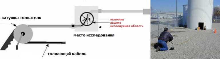 Радиоизотоп исследование