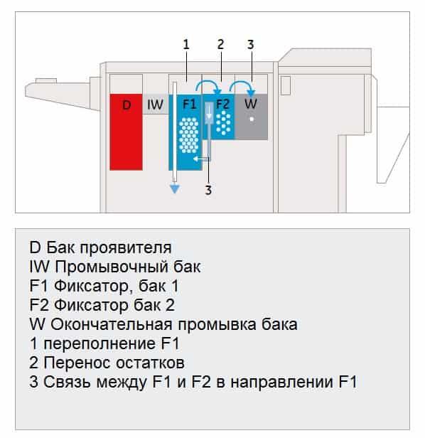 устройство проявочных машин ECO M AGFA